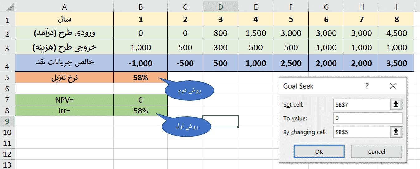 irr, آموزش محاسبه نرخ بازده داخلی (IRR) در اکسل, بدست آوردن نرخ بازده داخلی (IRR) با استفاده از ابزار Goal seek در اکسل, نرخ بازده داخلی, نرخ بازده داخلی (IRR)