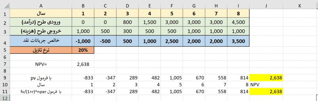 npv, ارزش فعلی خالص, تابع NPV در اکسل